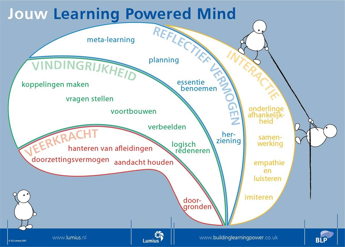 BLP Building Learning Power = Leren is te leren
